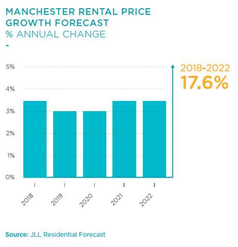 曼彻斯特人口_租金收益和资本增值该怎么取舍 最新对比工具给出答案