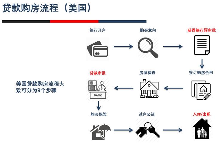 美国贷款买房流程
