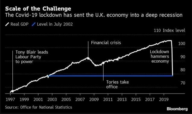 英国降低增值税