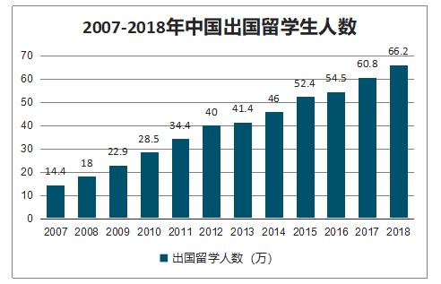 中国移民市场现状