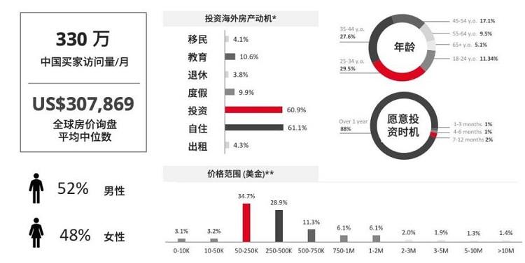 中国买家购买海外房产的动机调查数据