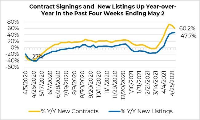 美国房价上涨15%,贷款利率下调2.98%,挂牌量猛增!