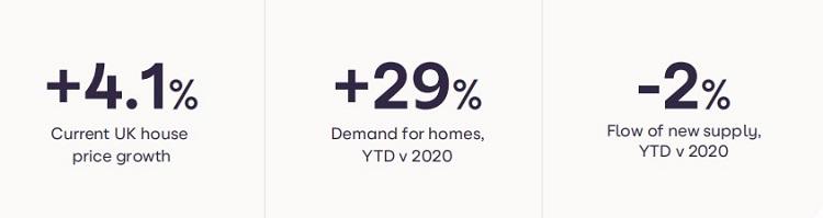 2021年4月英国房价指数,平均房价上涨了4.1%