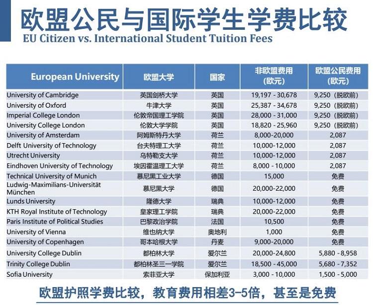 欧洲大学学费